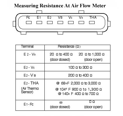 If no problems are found, next check the resistance of the Air Flow Meter (see chart).