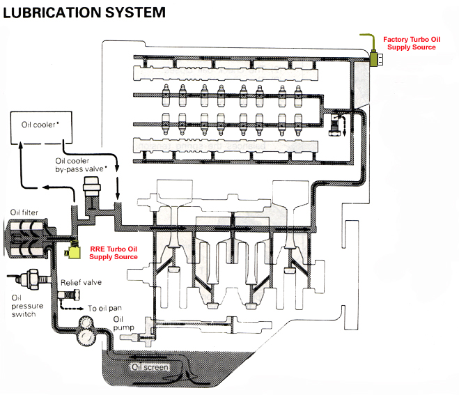 Rre S Turbo Oil Line Installation Instructions
