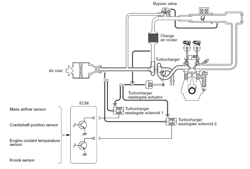 Charge air pressure actuator activation